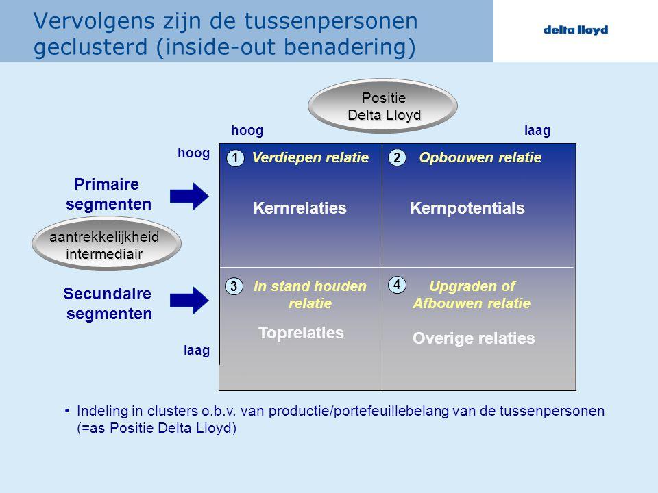 Indeling in clusters o.b.v. van productie/portefeuillebelang van de tussenpersonen (=as Positie Delta Lloyd) Positie Delta Lloyd hooglaag Kernrelaties