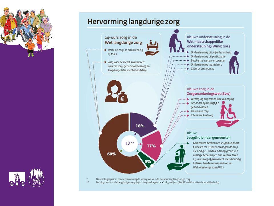 4 https://www.movisi.nl/sites/default/files/Infog raphic-Hervorming-langdurige-zorg.pdf