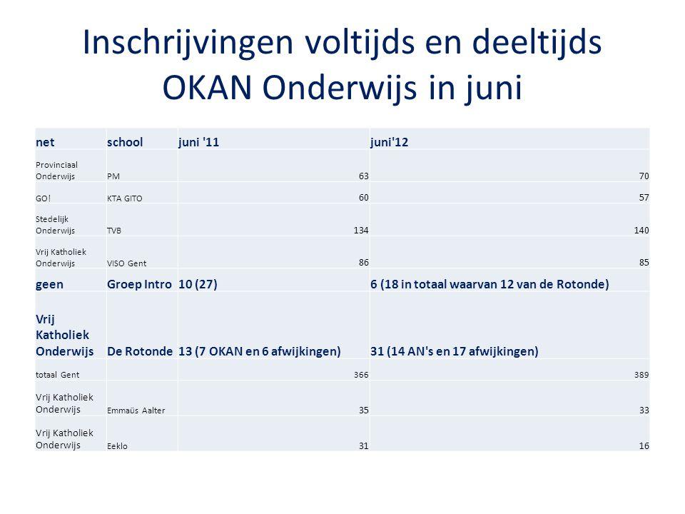 Inschrijvingen voltijds en deeltijds OKAN Onderwijs in juni netschooljuni '11juni'12 Provinciaal OnderwijsPM 6370 GO!KTA GITO 6057 Stedelijk Onderwijs