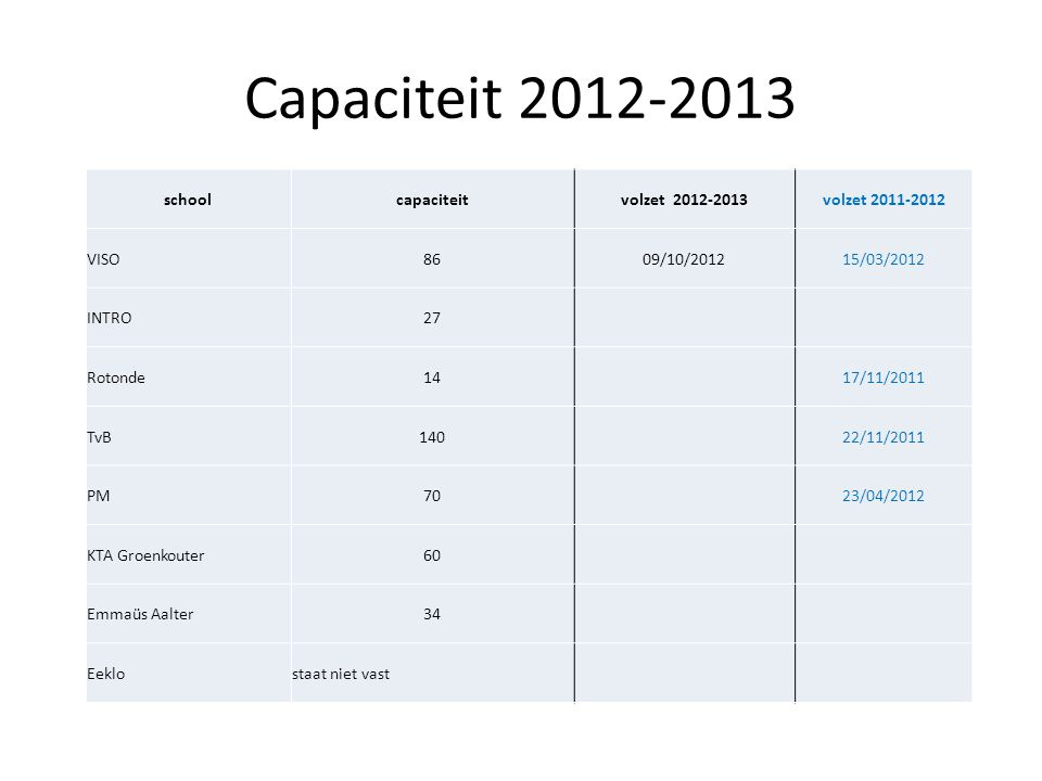Capaciteit 2012-2013 schoolcapaciteitvolzet 2012-2013volzet 2011-2012 VISO8609/10/201215/03/2012 INTRO27 Rotonde1417/11/2011 TvB14022/11/2011 PM7023/0