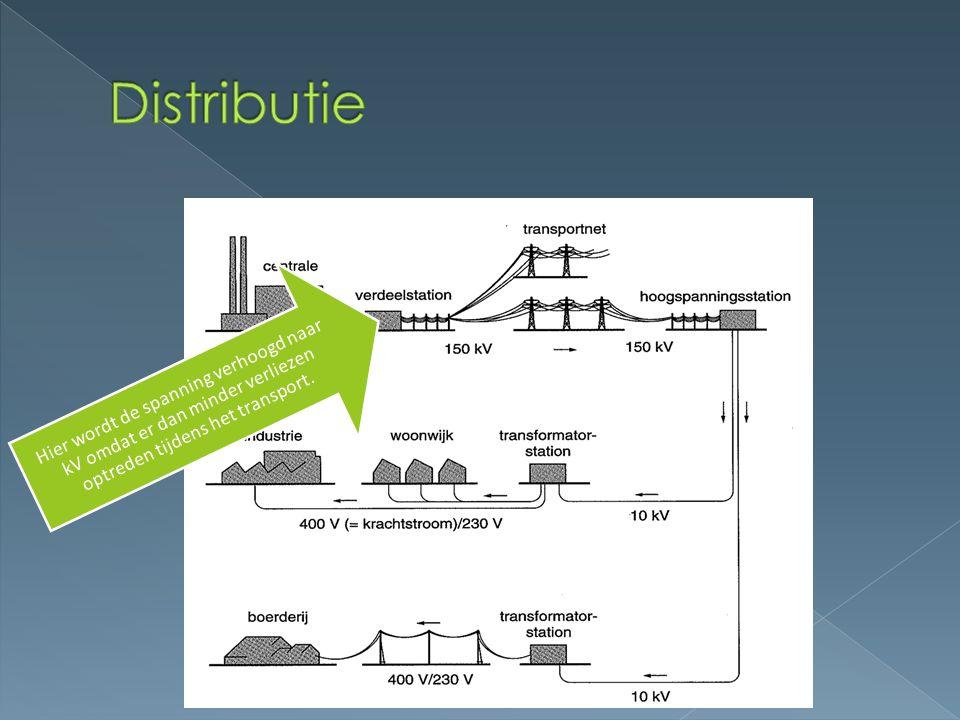 Hier wordt de spanning verhoogd naar kV omdat er dan minder verliezen optreden tijdens het transport.