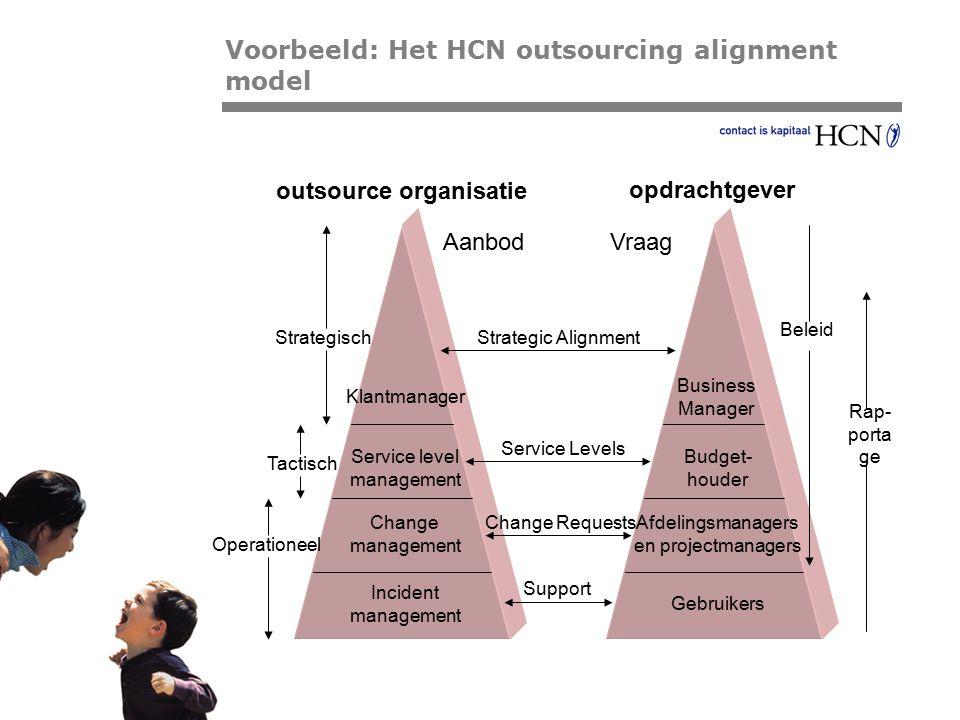 Pagina outsource organisatie opdrachtgever AanbodVraag Klantmanager Service level management Change management Incident management Business Manager Bu