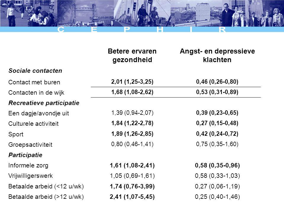 Betere ervaren gezondheid Angst- en depressieve klachten Sociale contacten Contact met buren 2,01 (1,25-3,25)0,46 (0,26-0,80) Contacten in de wijk 1,68 (1,08-2,62)0,53 (0,31-0,89) Recreatieve participatie Een dagje/avondje uit 1,39 (0,94-2,07)0,39 (0,23-0,65) Culturele activiteit 1,84 (1,22-2,78)0,27 (0,15-0,48) Sport 1,89 (1,26-2,85)0,42 (0,24-0,72) Groepsactiviteit 0,80 (0,46-1,41)0,75 (0,35-1,60) Participatie Informele zorg1,61 (1,08-2,41)0,58 (0,35-0,96) Vrijwilligerswerk1,05 (0,69-1,61)0,58 (0,33-1,03) Betaalde arbeid (<12 u/wk)1,74 (0,76-3,99)0,27 (0,06-1,19) Betaalde arbeid (>12 u/wk)2,41 (1,07-5,45)0,25 (0,40-1,46)