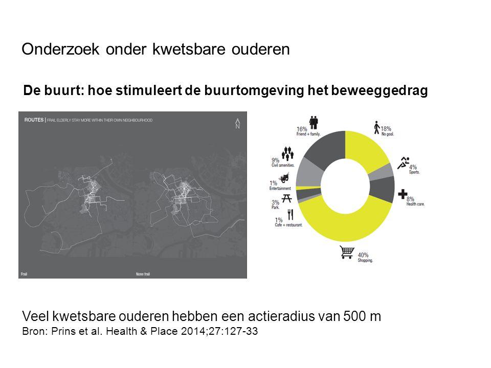 Onderzoek onder kwetsbare ouderen De buurt: hoe stimuleert de buurtomgeving het beweeggedrag Veel kwetsbare ouderen hebben een actieradius van 500 m Bron: Prins et al.