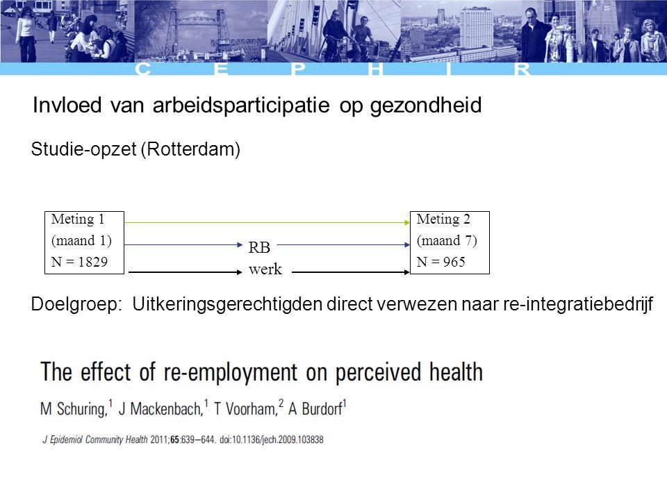Studie-opzet (Rotterdam) Doelgroep: Uitkeringsgerechtigden direct verwezen naar re-integratiebedrijf Meting 1 (maand 1) N = 1829 Meting 2 (maand 7) N = 965 RB werk Invloed van arbeidsparticipatie op gezondheid