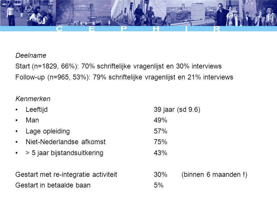 Deelname Start (n=1829, 66%): 70% schriftelijke vragenlijst en 30% interviews Follow-up (n=965, 53%): 79% schriftelijke vragenlijst en 21% interviews Kenmerken Leeftijd39 jaar (sd 9.6) Man 49% Lage opleiding 57% Niet-Nederlandse afkomst 75% > 5 jaar bijstandsuitkering 43% Gestart met re-integratie activiteit 30%(binnen 6 maanden !) Gestart in betaalde baan 5%