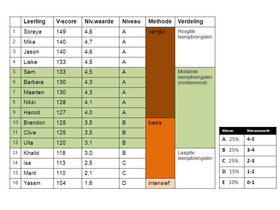 NiveauNiveauwaarde A 25%4-5 B 25%3-4 C 25%2-3 D 15%1-2 E 10%0-1 LeerlingV-scoreNiv.waardeNiveauMethodeVerdeling 1 Soraya1494,8Averrijkt Hoogste leerop