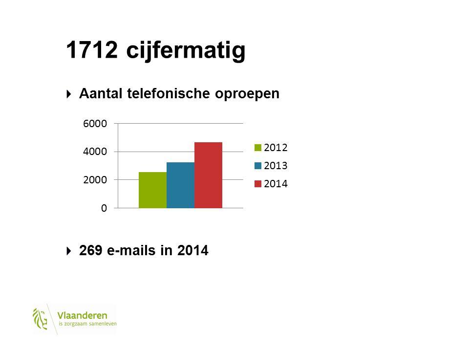 1712 cijfermatig Aantal telefonische oproepen 269 e-mails in 2014