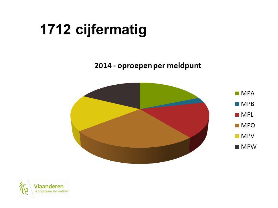1712 cijfermatig