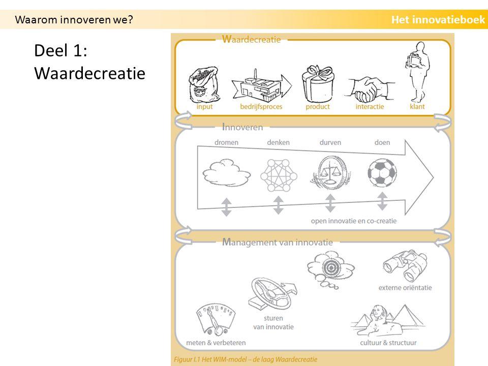 Het innovatieboekWaarom innoveren we Deel 1: Waardecreatie