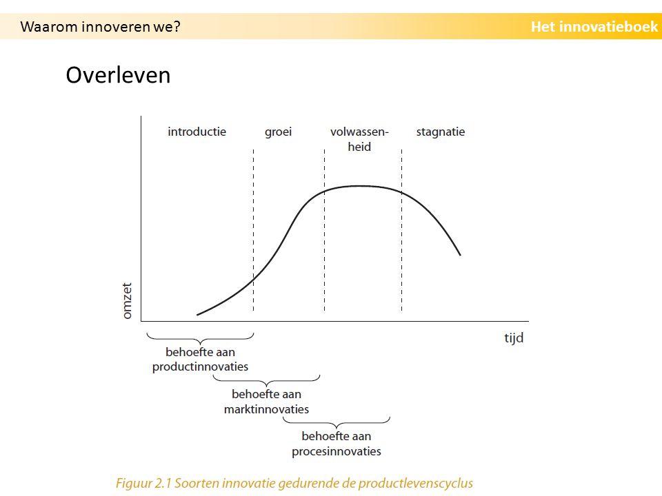 Het innovatieboek Overleven Waarom innoveren we