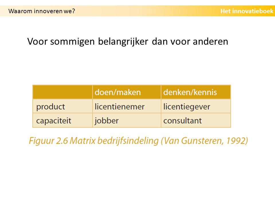 Het innovatieboek Nederlandse en Europese ambities Waarom innoveren we?