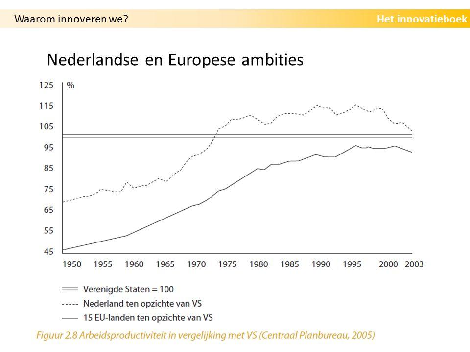 Het innovatieboek Nederlandse en Europese ambities Waarom innoveren we