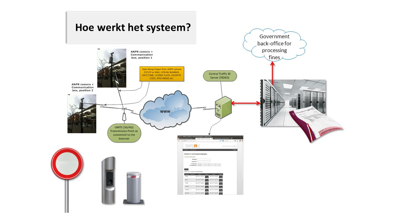 Hoe werkt het systeem? Government back-office for processing fines