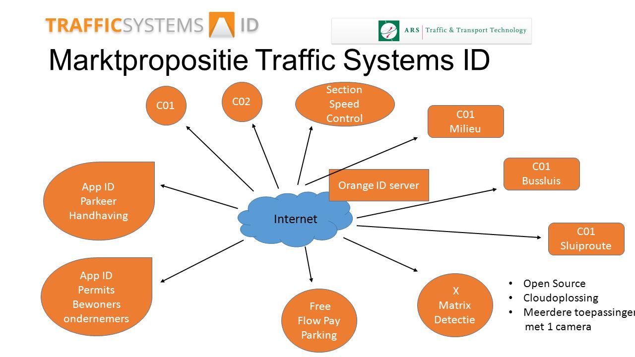 Marktpropositie Traffic Systems ID Section Speed Control Internet Orange ID server C01 C02 C01 Milieu C01 Bussluis C01 Sluiproute X Matrix Detectie Fr