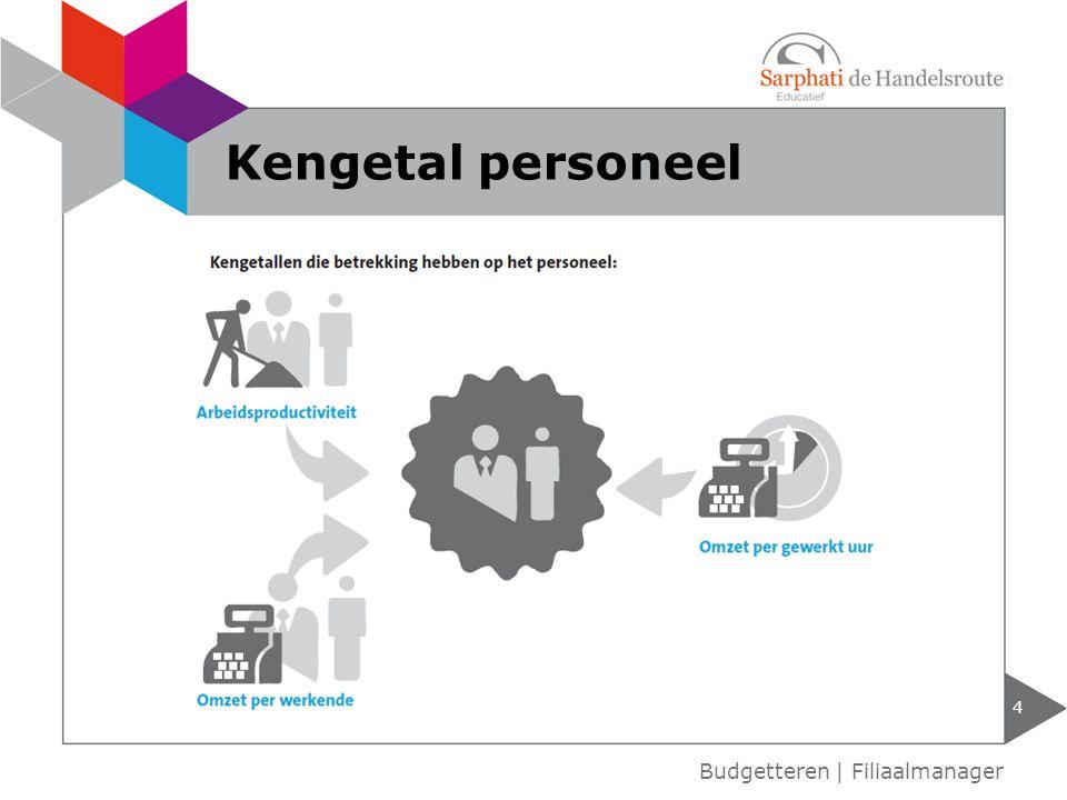 4 Budgetteren | Filiaalmanager Kengetal personeel
