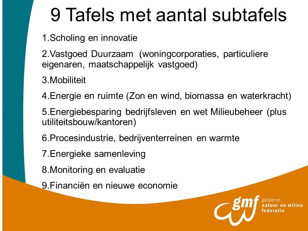9 Tafels met aantal subtafels 1.Scholing en innovatie 2.Vastgoed Duurzaam (woningcorporaties, particuliere eigenaren, maatschappelijk vastgoed) 3.Mobi