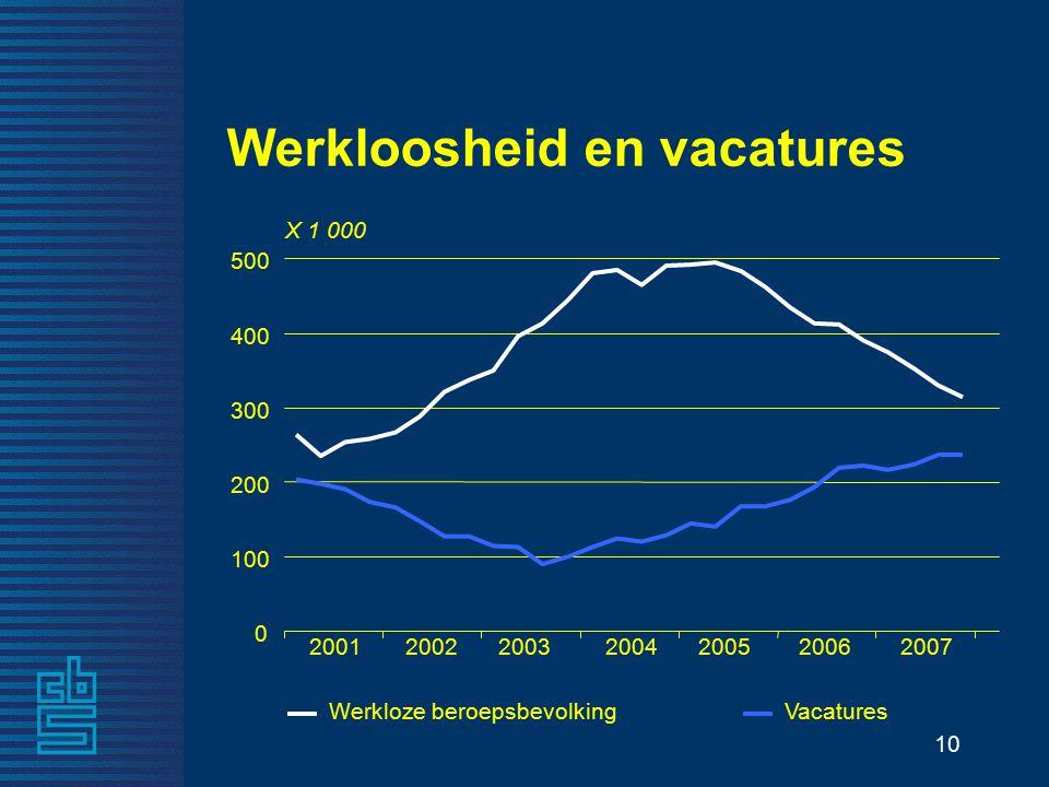 10 Werkloosheid en vacatures X 1 000 20012004200520062002 2003 2007 0 100 200 300 400 500 Werkloze beroepsbevolkingVacatures