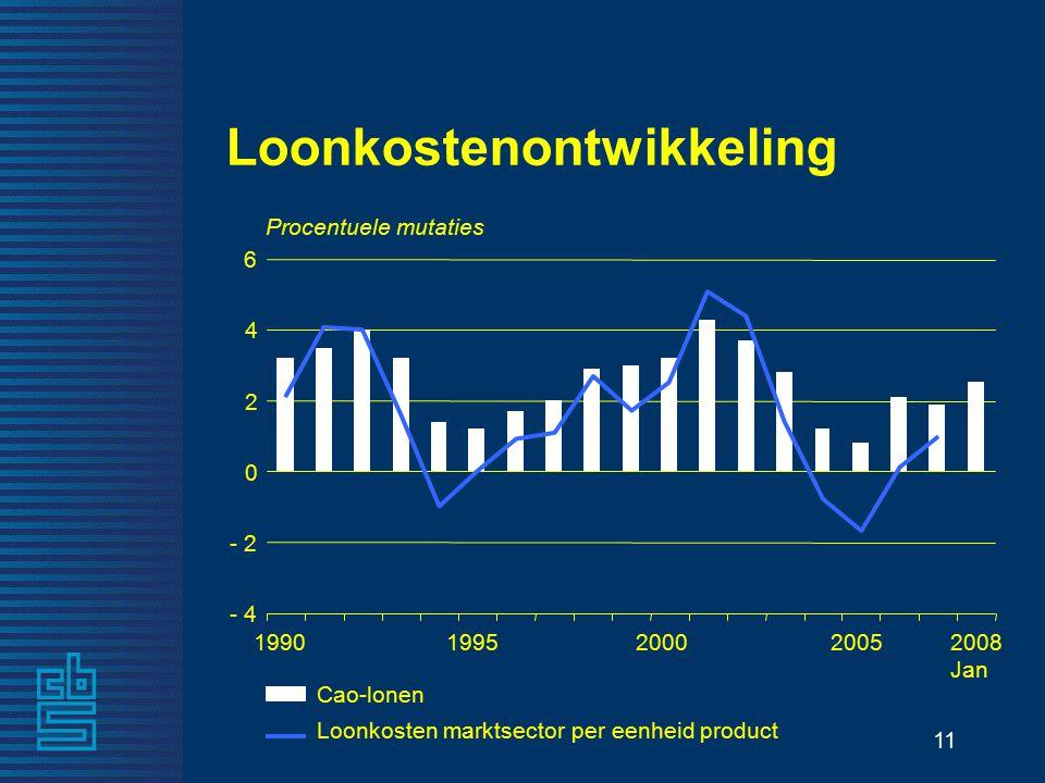 11 Loonkostenontwikkeling Procentuele mutaties 2008 Jan 1990199520002005 - 4 - 2 0 2 4 6 Cao-lonen Loonkosten marktsector per eenheid product