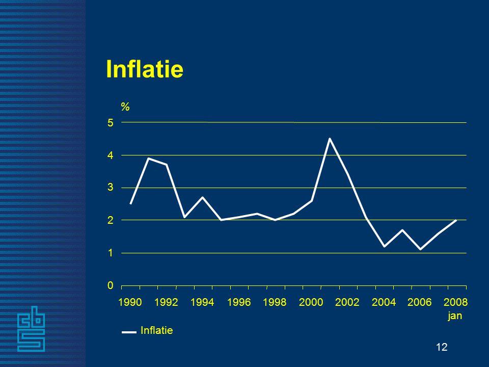 12 Inflatie 0 1 2 3 4 5 % 1990199219941996199820002002200420062008 jan Inflatie
