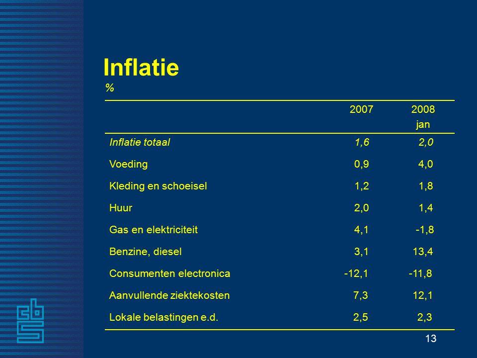 13 Inflatie 1,42,0Huur -11,8-12,1Consumenten electronica 2,32,5Lokale belastingen e.d.