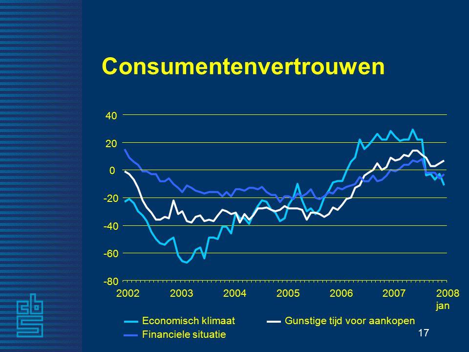 17 Consumentenvertrouwen Economisch klimaatGunstige tijd voor aankopen Financiele situatie -80 -60 -40 -20 0 20 40 2002200320042005200620072008 jan