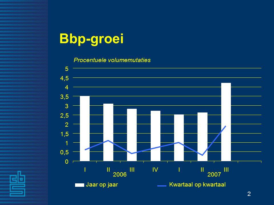 2 Procentuele volumemutaties Bbp-groei 20062007 0 0,5 1 1,5 2 2,5 3 3,5 4 4,5 5 Jaar op jaarKwartaal op kwartaal IIIIIIIVIIIIII