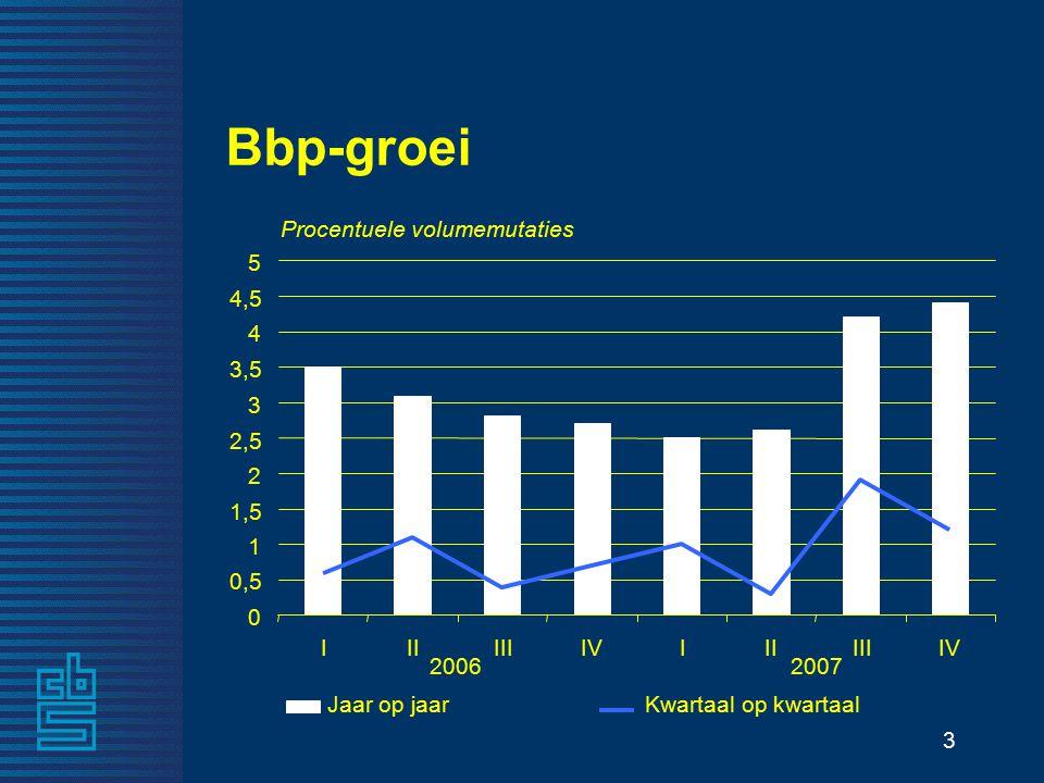 3 Bbp-groei Jaar op jaarKwartaal op kwartaal 2006 IIIIIIIVIIIIIIIV Procentuele volumemutaties 0 0,5 1 1,5 2 2,5 3 3,5 4 4,5 5 2007