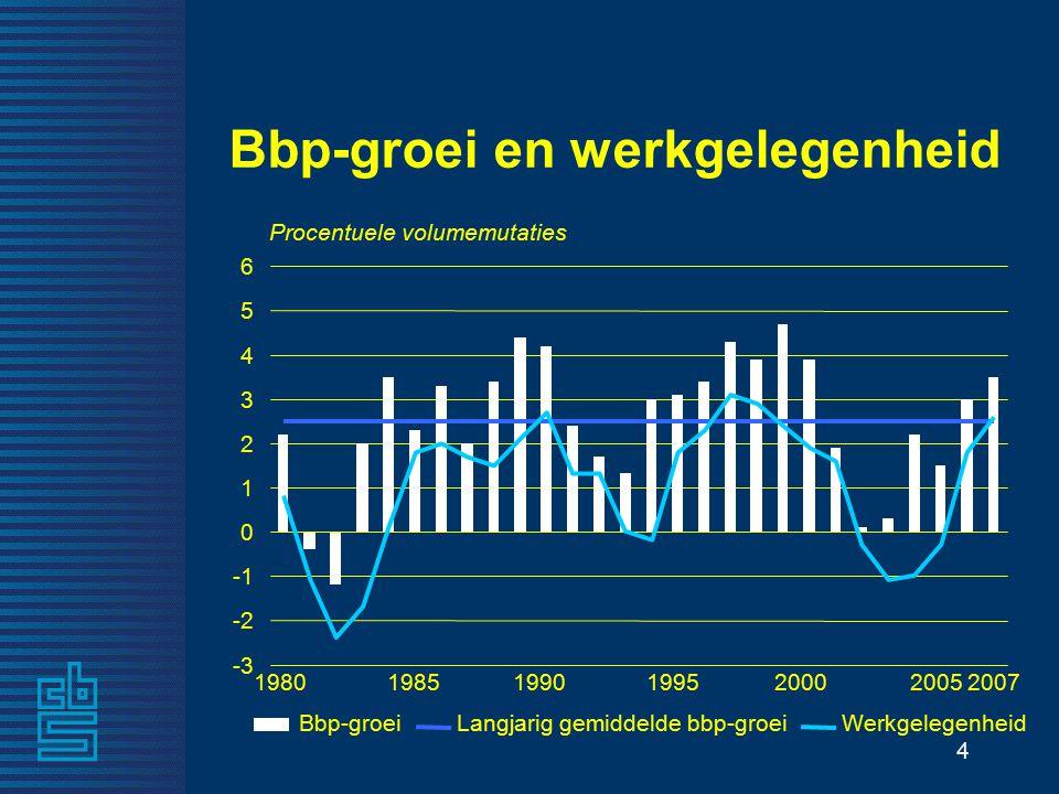 4 Bbp-groei en werkgelegenheid 1980 Procentuele volumemutaties 198519901995200020072005 -3 -2 0 1 2 3 4 5 6 Bbp-groeiLangjarig gemiddelde bbp-groeiWerkgelegenheid
