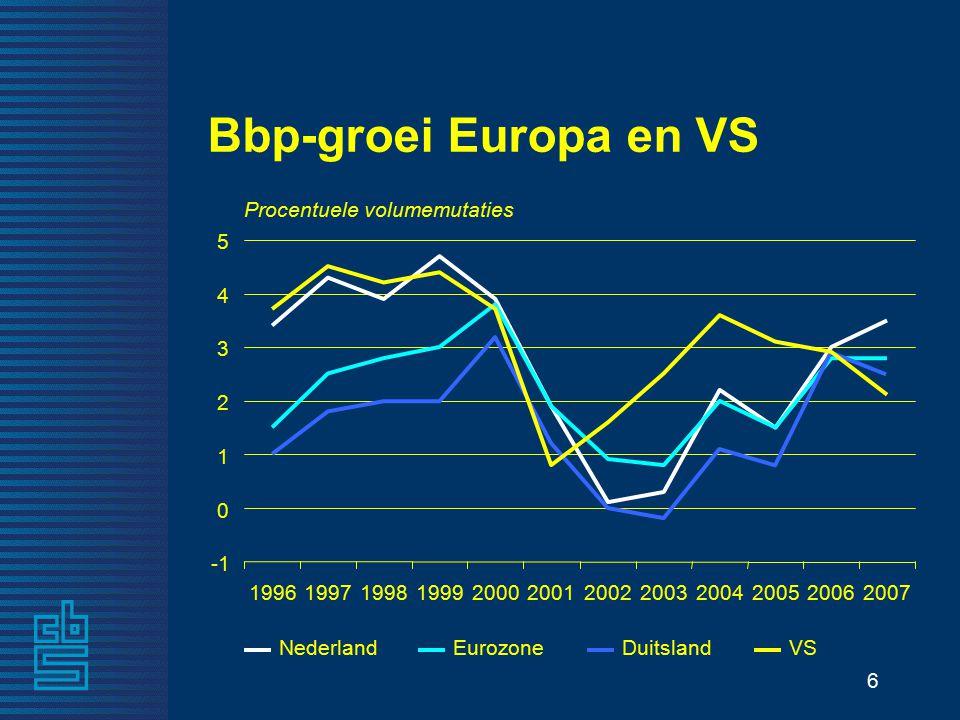 6 Bbp-groei Europa en VS 199619971998199920002001200220032004200520062007 NederlandEurozoneDuitslandVS Procentuele volumemutaties 0 1 2 3 4 5