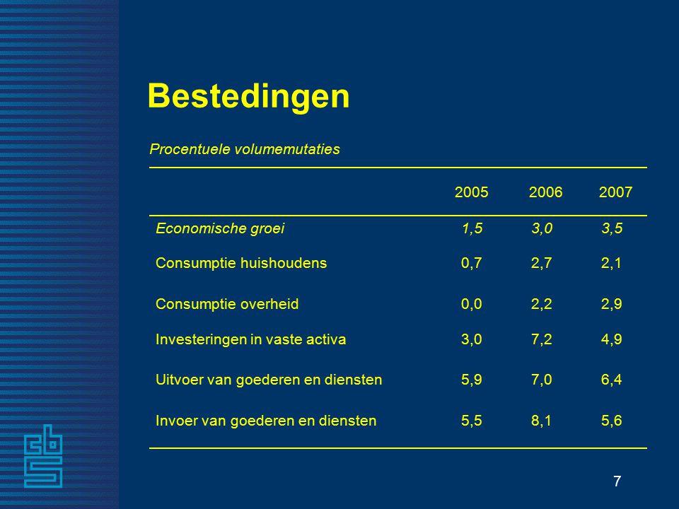 7 5,68,15,5Invoer van goederen en diensten 6,47,05,9Uitvoer van goederen en diensten 4,97,23,0Investeringen in vaste activa 2,92,20,0Consumptie overheid 2,12,70,7Consumptie huishoudens 3,53,01,5Economische groei 2007 20062005 Procentuele volumemutaties Bestedingen