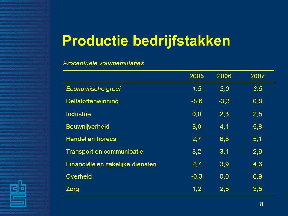 8 3,53,01,5Economische groei 3,52,51,2Zorg 0,90,0-0,3Overheid 4,63,92,7Financiële en zakelijke diensten 2,93,13,2Transport en communicatie 5,16,82,7Handel en horeca 5,84,13,0Bouwnijverheid 2,52,30,0Industrie 0,8-3,3-8,6Delfstoffenwinning 200720062005 Procentuele volumemutaties Productie bedrijfstakken