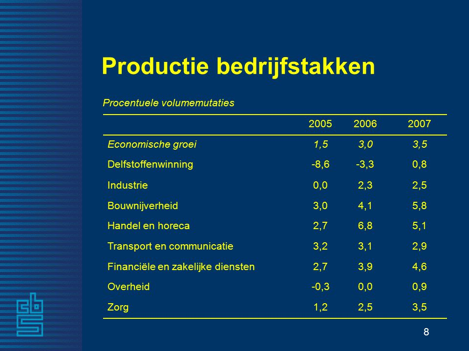 19 Inflatie % 0 1 2 3 4 5 1990199219941996199820002002200420062008 jan NederlandEurozone