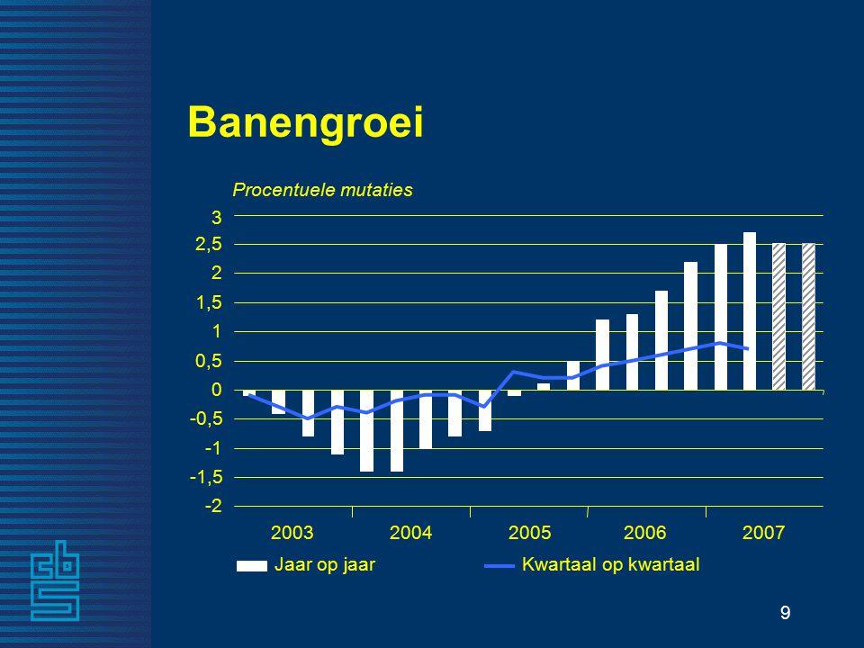 9 Banengroei Procentuele mutaties 20032004200520062007 -2 -1,5 -0,5 0 0,5 1 1,5 2 2,5 3 Jaar op jaarKwartaal op kwartaal