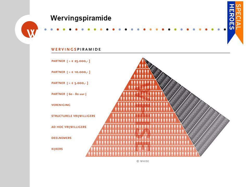 Wervingspiramide