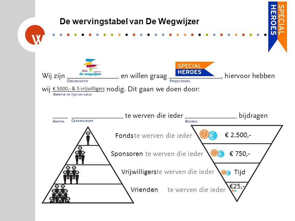 De wervingstabel van De Wegwijzer € 5000,- & 5 vrijwilligers Fonds Sponsoren Vrienden Vrijwilligers € 2.500,- € 750,- Tijd €25,-