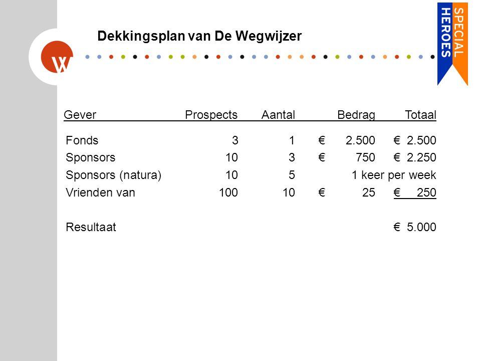 Gever ProspectsAantalBedragTotaal Fonds 31€2.500€2.500 Sponsors103€750€2.250 Sponsors (natura)1051 keer per week Vrienden van10010€25€250 Resultaat€5.000 Dekkingsplan van De Wegwijzer