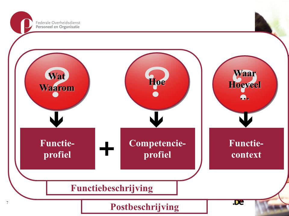 Postbeschrijving Functiebeschrijving + WatWaaromWatWaarom  HoeHoe  WaarHoeveel…WaarHoeveel…  Functie- profiel Competencie- profiel Functie- context