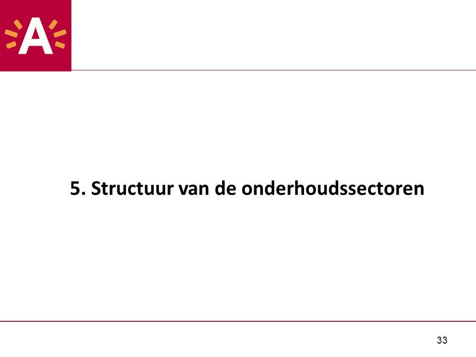 33 5. Structuur van de onderhoudssectoren