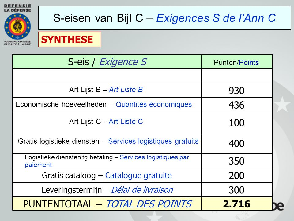 S-eisen van Bijl C – Exigences S de l'Ann C SYNTHESE 200 Gratis cataloog – Catalogue gratuite 100 2.716PUNTENTOTAAL – TOTAL DES POINTS 300 Leveringste