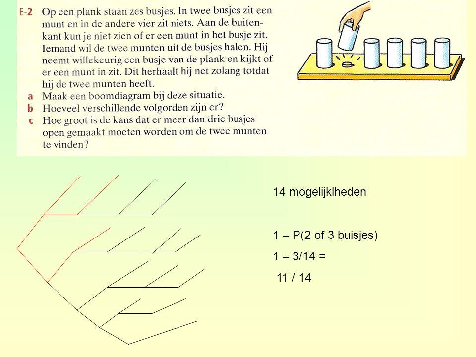 14 mogelijklheden 1 – P(2 of 3 buisjes) 1 – 3/14 = 11 / 14