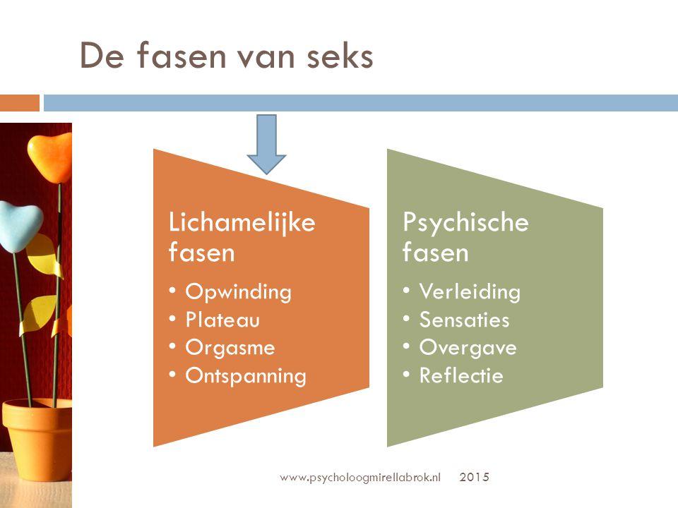 www.psycholoogmirellabrok.nl 2015 Wat gebeurd er lichamelijk.