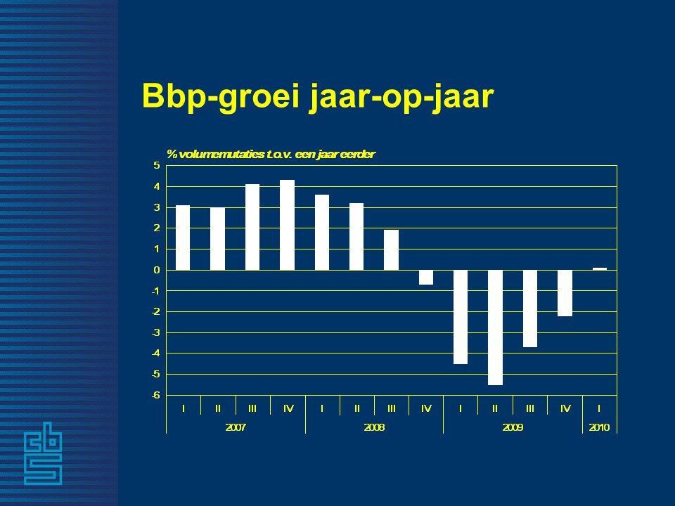 Bbp-groei jaar-op-jaar