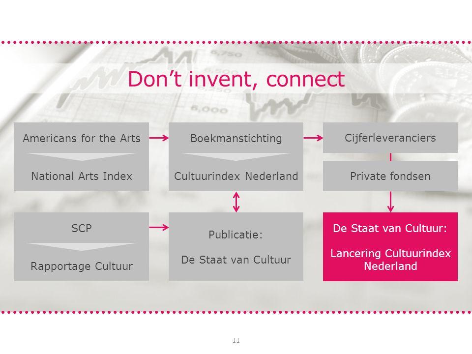 11 Don't invent, connect De Staat van Cultuur: Lancering Cultuurindex Nederland SCP Rapportage Cultuur Publicatie: De Staat van Cultuur Americans for