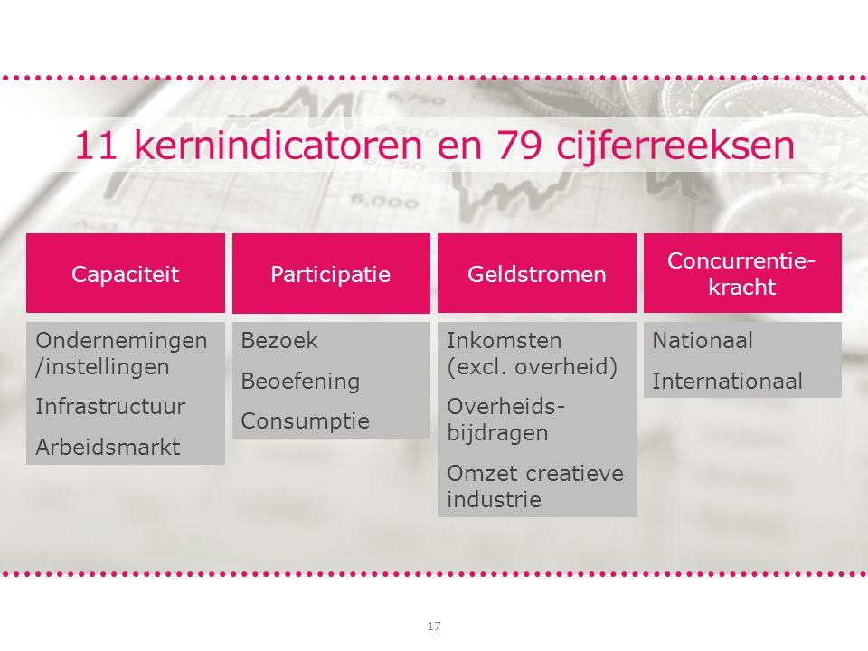 17 11 kernindicatoren en 79 cijferreeksen Capaciteit Ondernemingen /instellingen Infrastructuur Arbeidsmarkt Geldstromen Inkomsten (excl. overheid) Ov