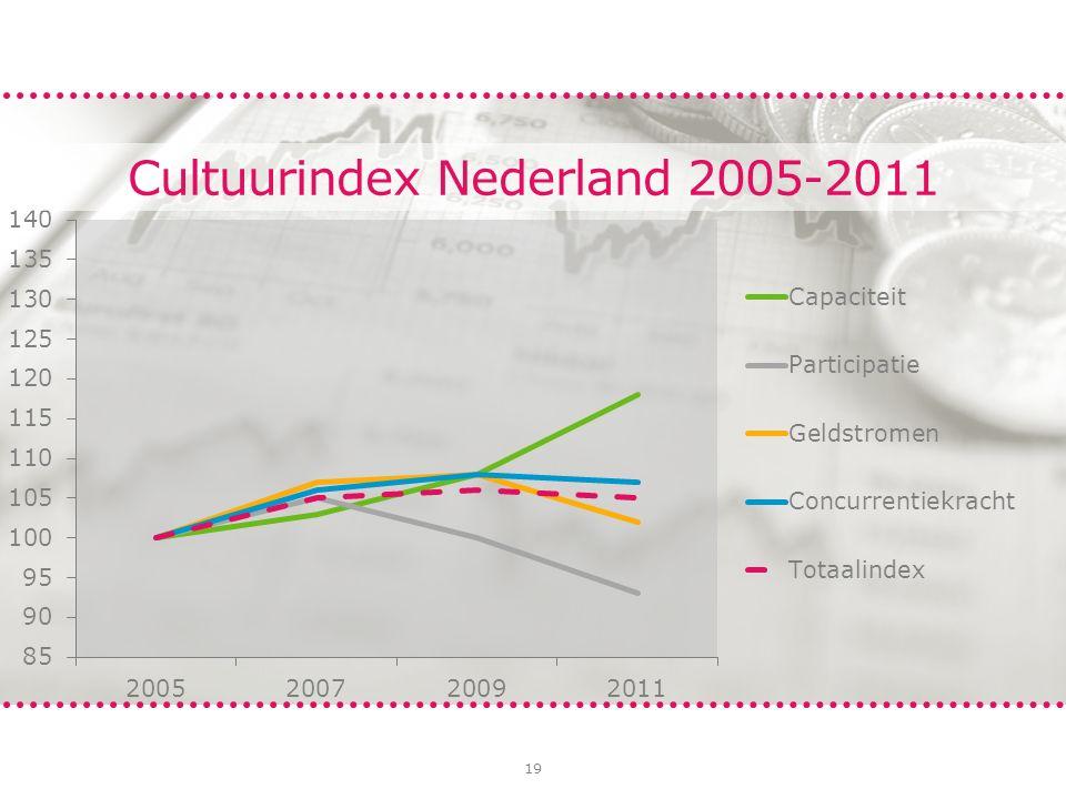 19 Cultuurindex Nederland 2005-2011