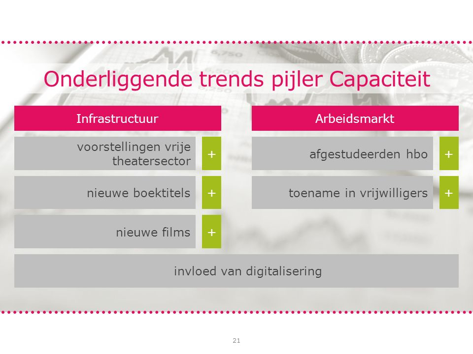 21 Infrastructuur nieuwe boektitels+ voorstellingen vrije theatersector + nieuwe films+ invloed van digitalisering Arbeidsmarkt toename in vrijwilligers+ afgestudeerden hbo+ Onderliggende trends pijler Capaciteit