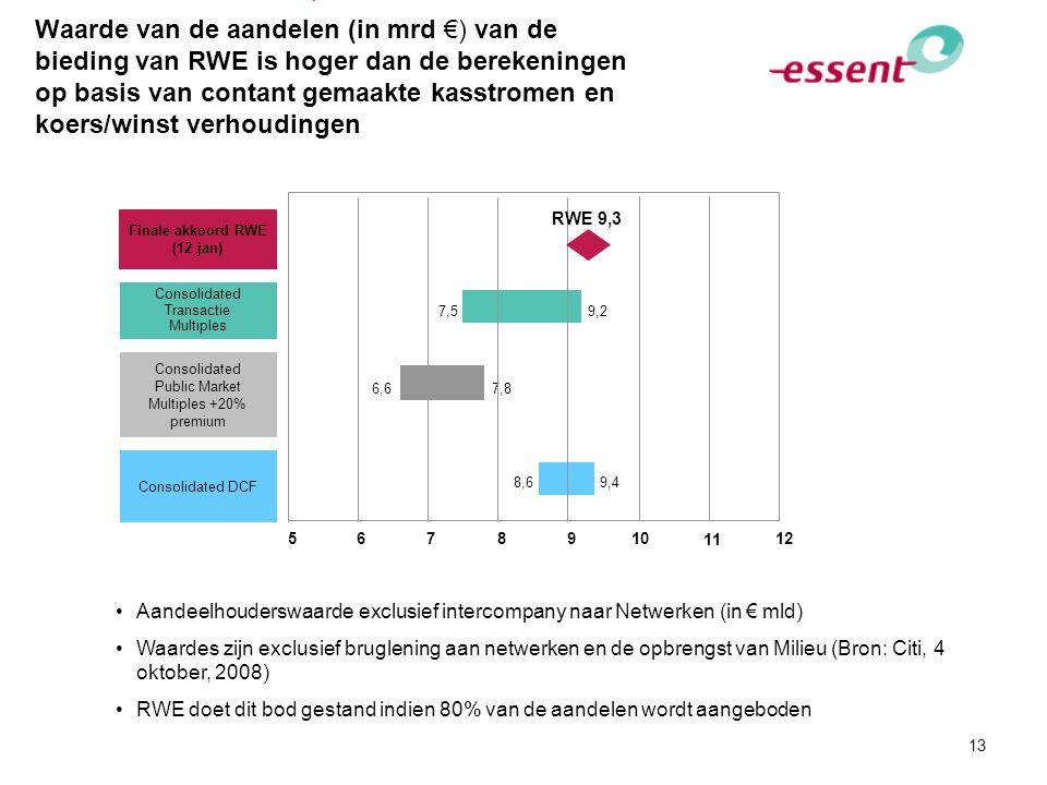 13 Waarde van de aandelen (in mrd €) van de bieding van RWE is hoger dan de berekeningen op basis van contant gemaakte kasstromen en koers/winst verho