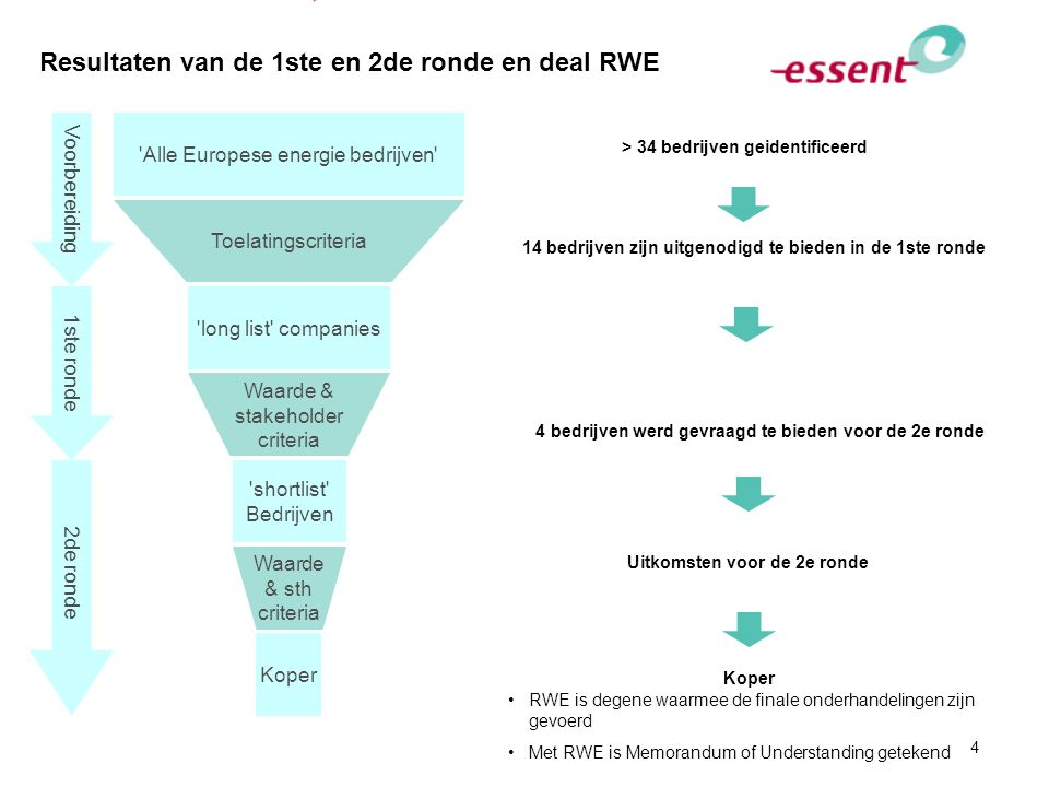 4 Resultaten van de 1ste en 2de ronde en deal RWE 'Alle Europese energie bedrijven' 'long list' companies Toelatingscriteria Voorbereiding 1ste ronde
