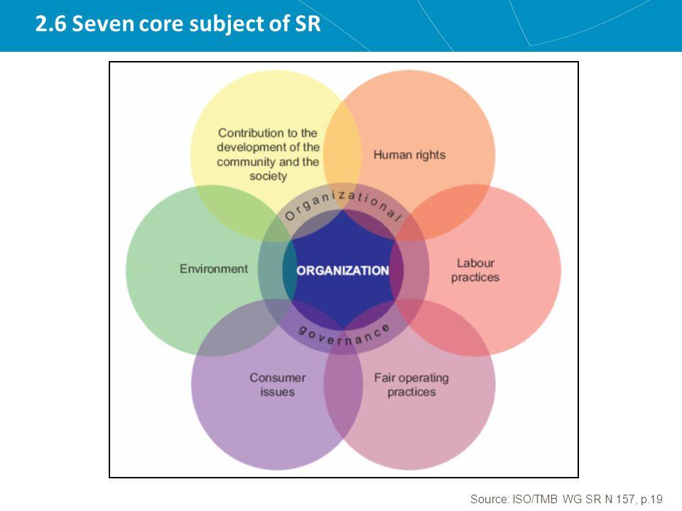 2.6 Seven core subject of SR Source: ISO/TMB WG SR N 157, p.19
